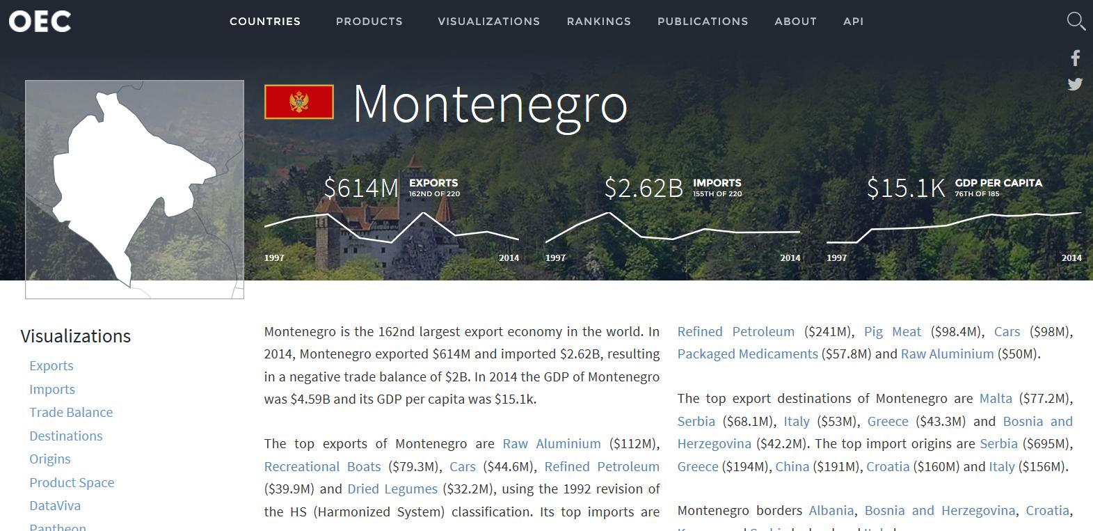 montenegro-exports-to-malta-1