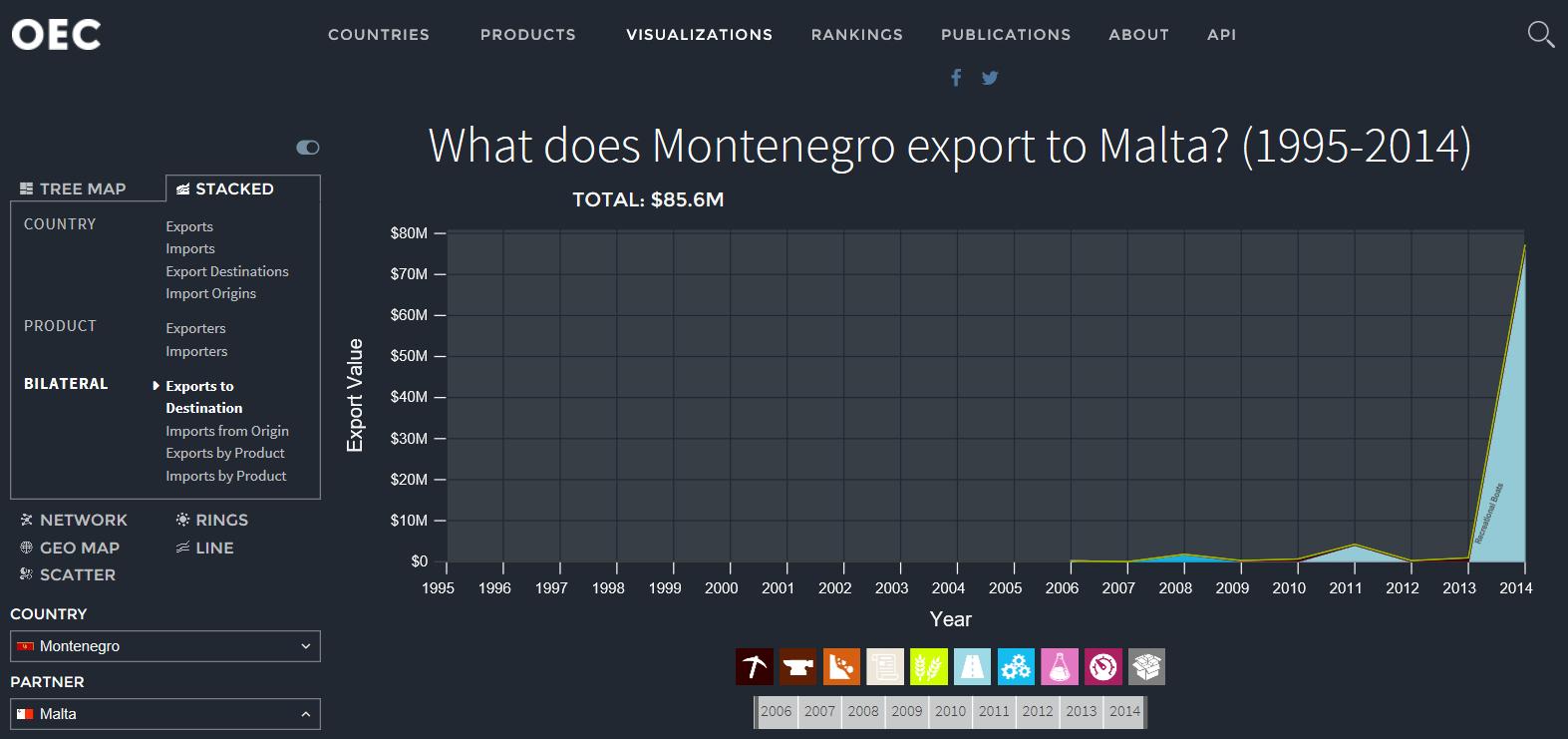 montenegro-exports-to-malta